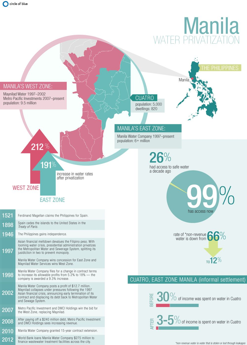 Infographic: Water Privatization In The Philippines