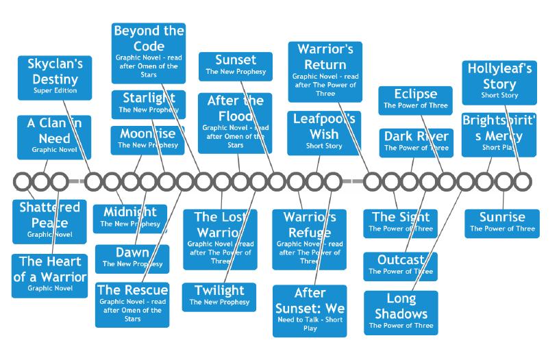 Warriors Timeline 2 - Warriors (novel series) - Wikipedia