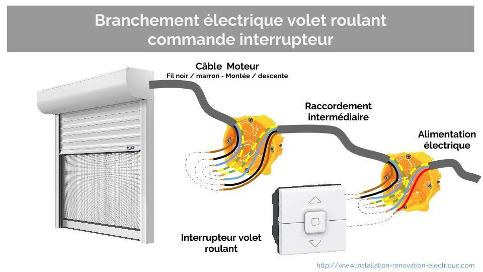 alimentation électrique du volet roulant et branchement