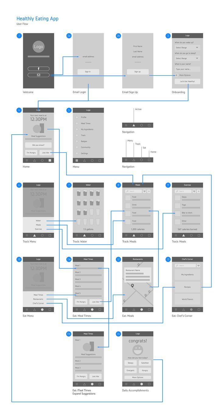 If you  re  user experience professional listen to the ux blog podcast on itunes also best flowchart cards images design web site map rh pinterest