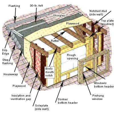 Installing a dormer still need help with installing a for Dormer window construction drawings