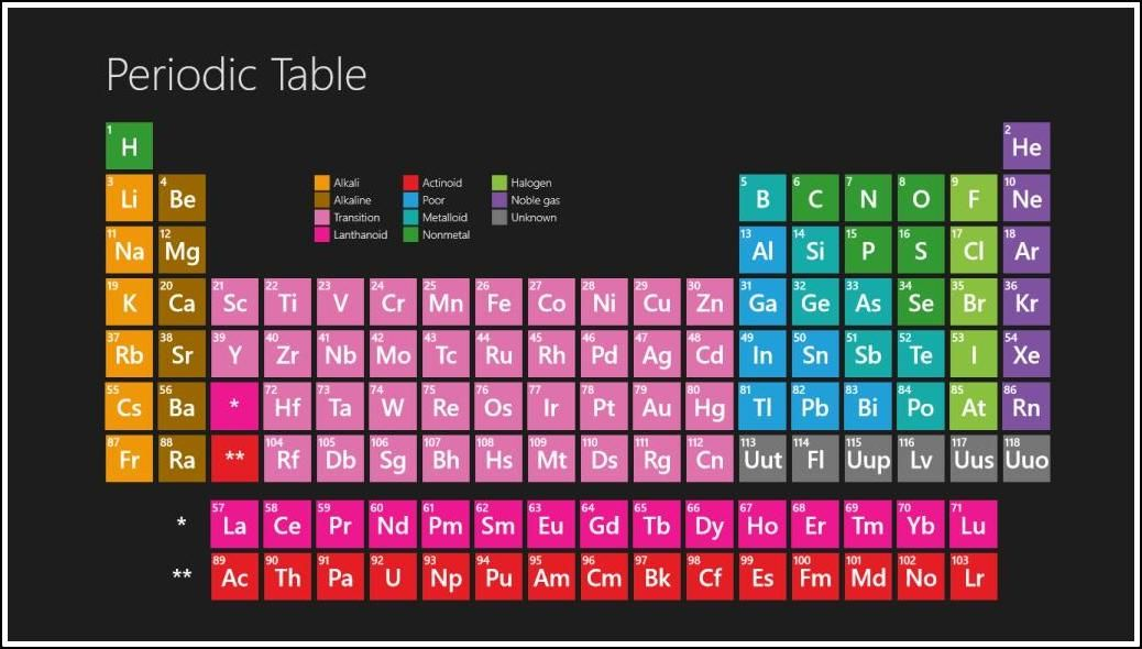 Periodic Table Colored Periodic Table Wallpaper