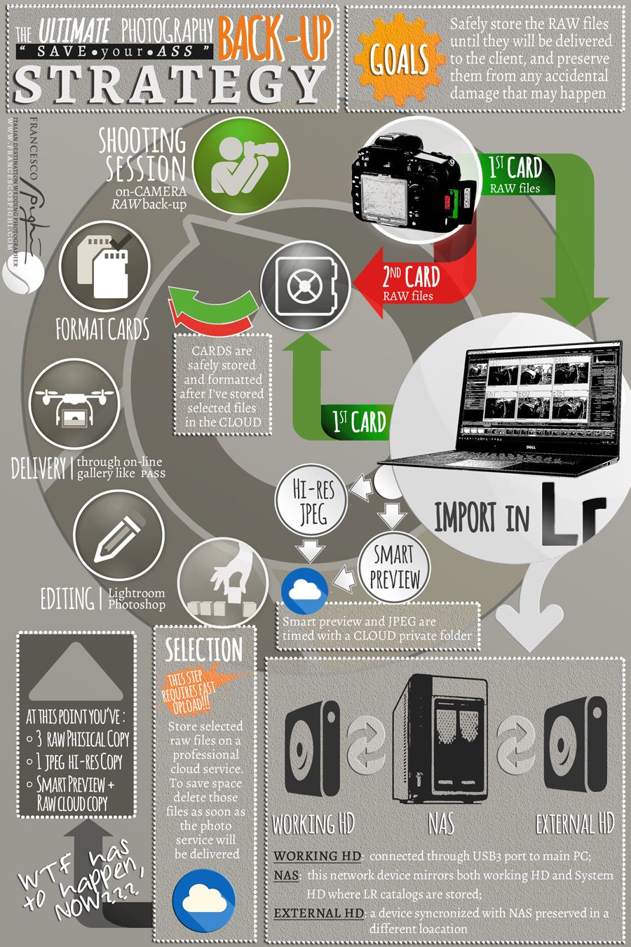 ultimate-best-photography-backup-workflow
