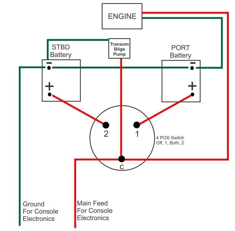 Image result for how to wire a pontoon boat console to motor ...