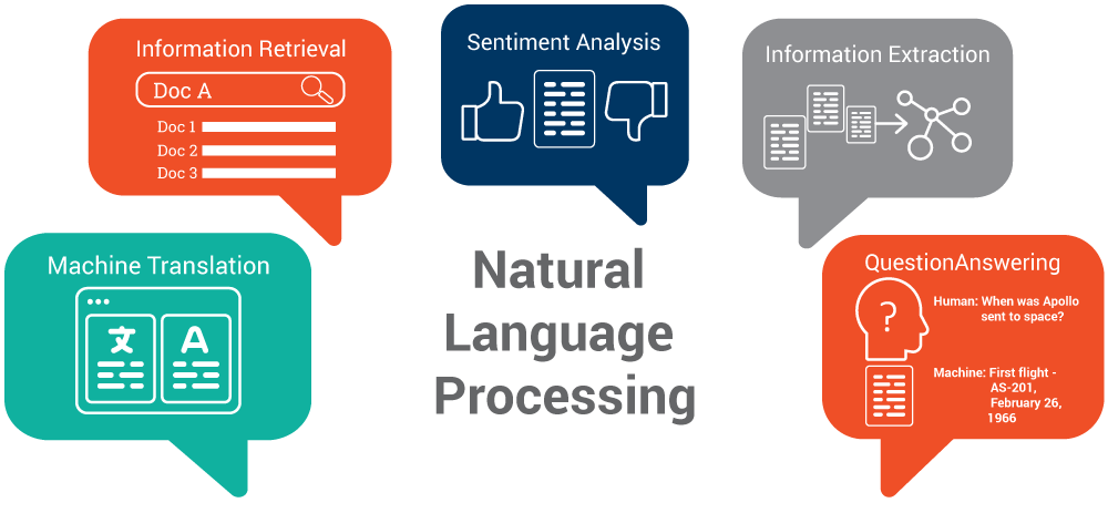 Natural Language Processing Top 5 Semantic Technology Trends To Look For In 2017 Semtech Semantic Techn Sentiment Analysis Machine Learning Natural Language