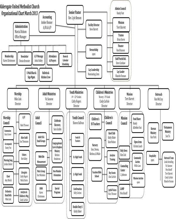 28 Church organizational Chart Template in 2020
