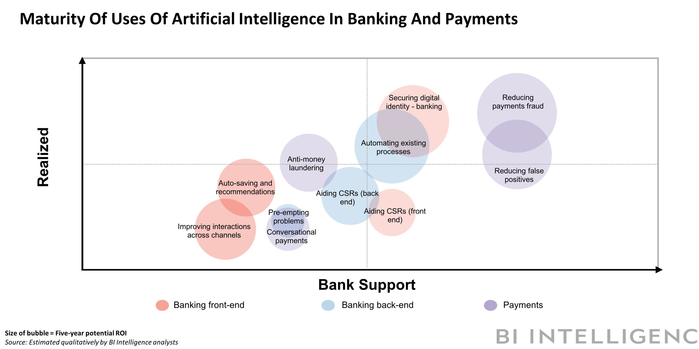 How banks are using artificial intelligence and machine