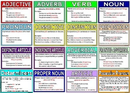 Free Printable Grammar Terms Posters Each Poster Includes An