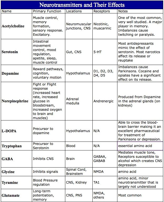 nice incomplete chart of what common neurotransmitters do where you can find them and sort receptors they bind to also best ap psych images in psychology quotes rh pinterest