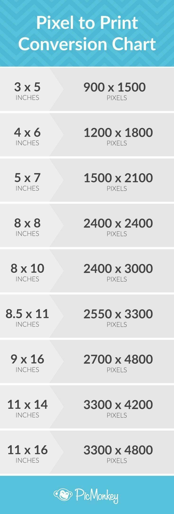 Pixel to print conversion chart Graphic design, print