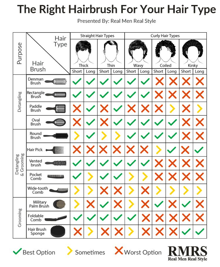 Man S Guide To Hairbrushes Infographic Hair Types Men Hair Type Chart Curly Hair Types