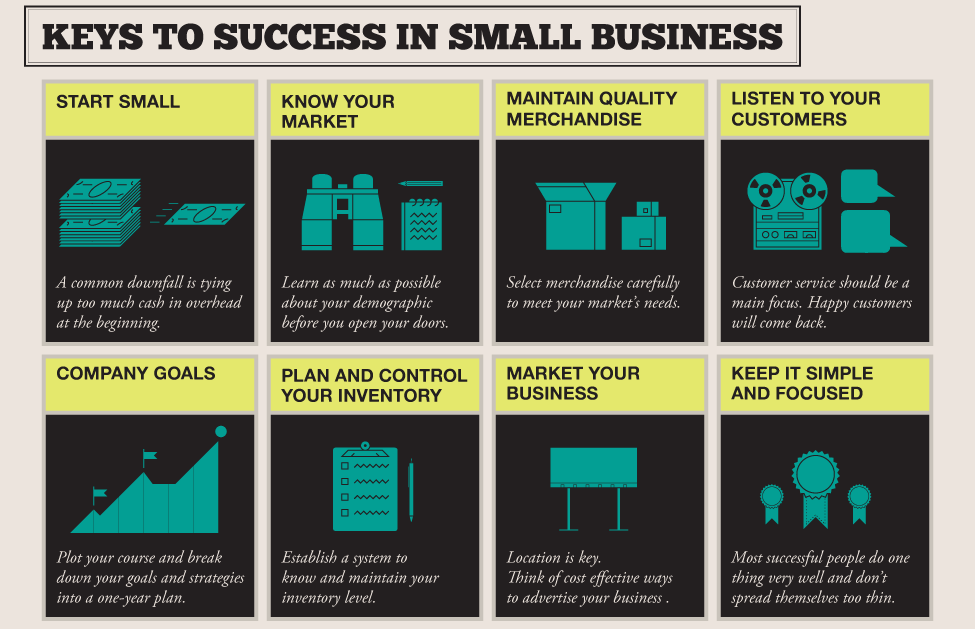 Most successful business ideas