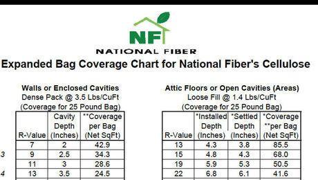 Dense Pack Cellulose Coverage Chart Fine Homebuilding Cellulose Attic Flooring Dense