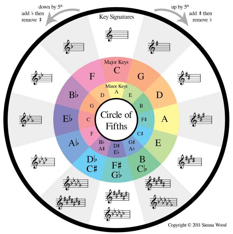 The Circle Of Fifths The Mandolin Strings Are Arranged In Fifths