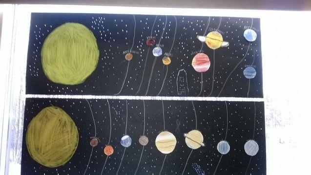 Planeetat Järjestys