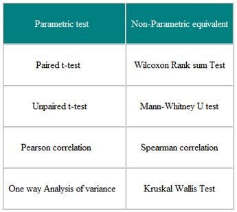 Parametric And Non Parametric Tests For Comparing Two Or More