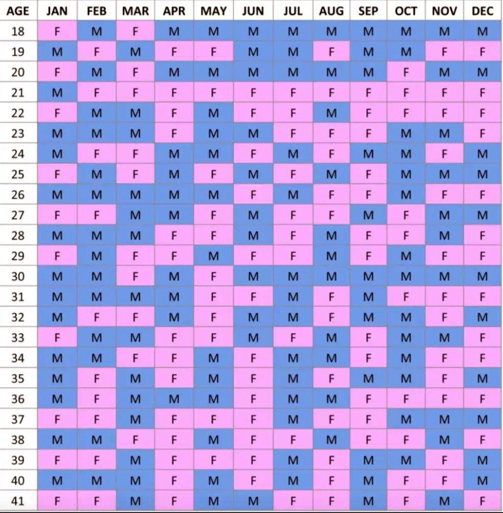 Pin by Ramesh on R   Chinese gender calendar, Chinese birth chart ...