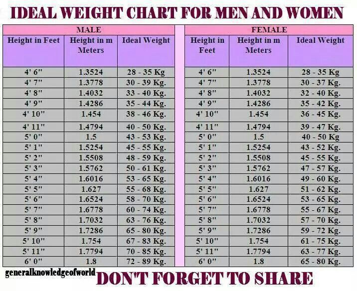 Pin By Alexandra Mifsud On Fitness Ideal Weight Chart Weight