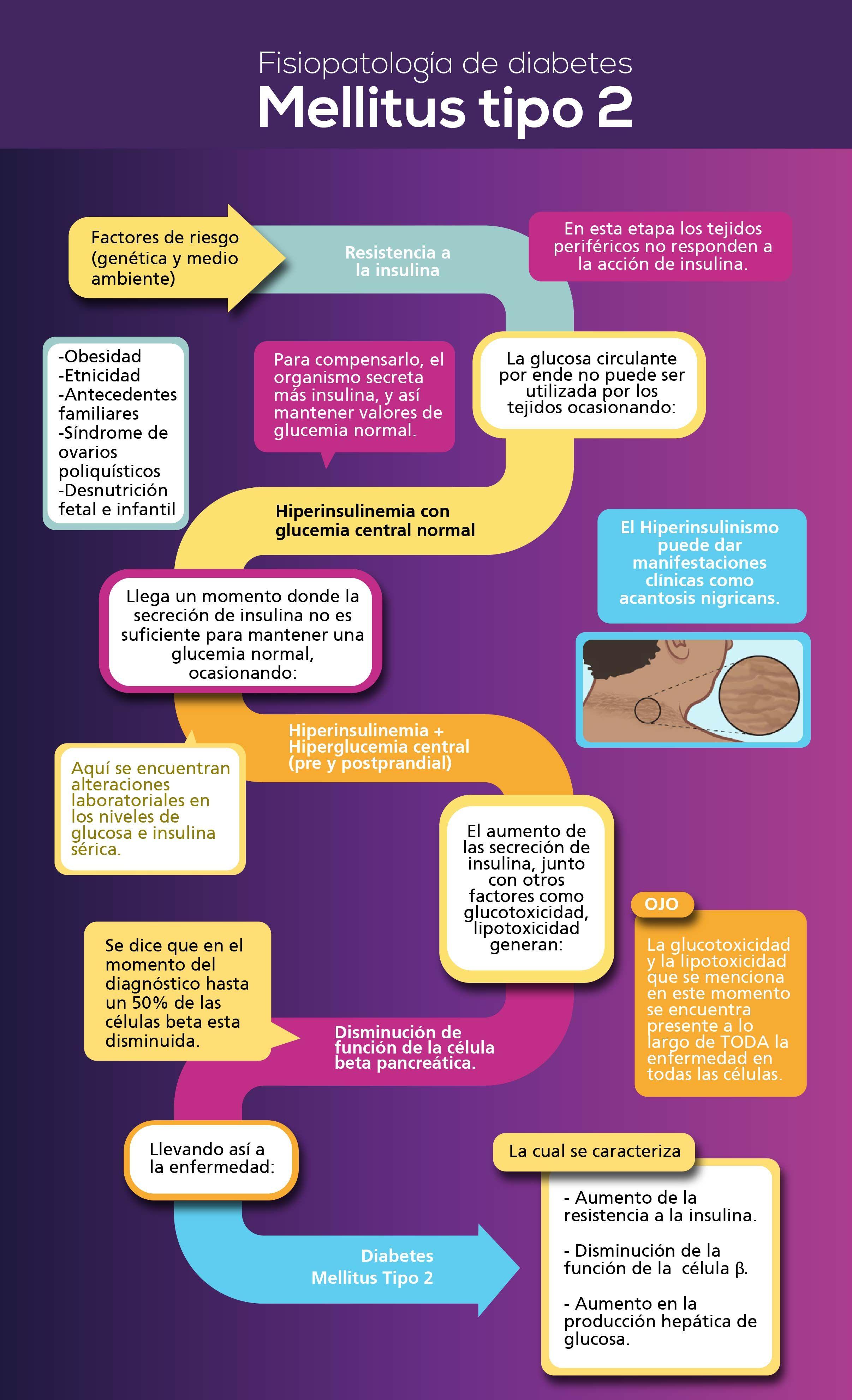 glucosa líquida para la diabetes