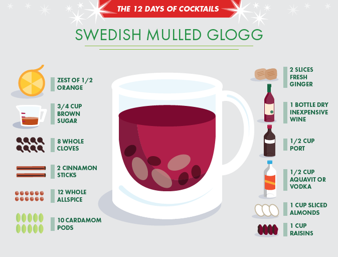 Sweetly Spiced Warm Mulled Wine Is A Swedish Tradition Called Glogg Serve This Drink To Your Guests For A Bit Of A Cha Glogg Recipe Holiday Drinks Mulled Wine