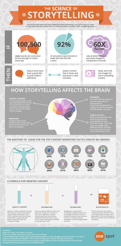 The Science of Storytelling: storytelling ➜ emotion ➜ dopamine ➜ easier to remember