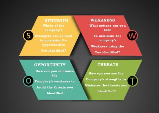 Swot Analysis Documents Free SWOT Analysis Templates In Word