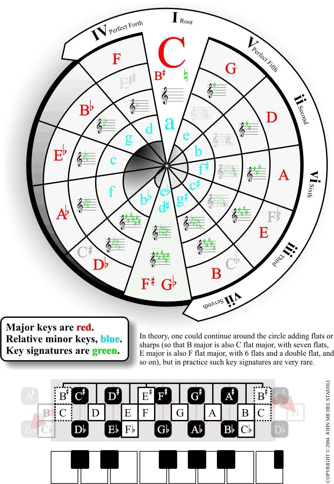 circle of fifths jpg  1064 u00d71543