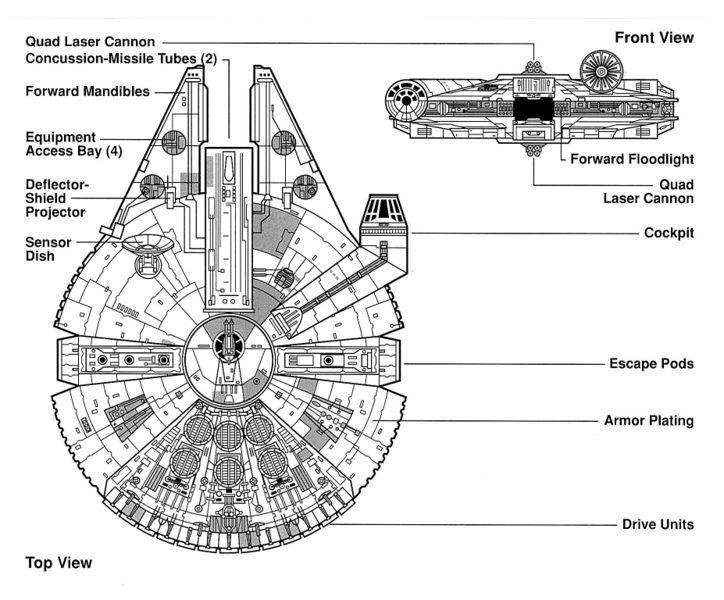 The Millenium Falcon Schematics | Corellian Engineering Corporation