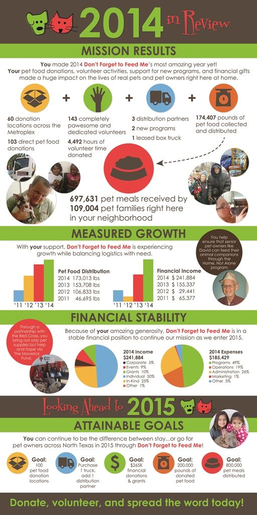 A Great Nonprofit Annual Report In Fabulous Infographic