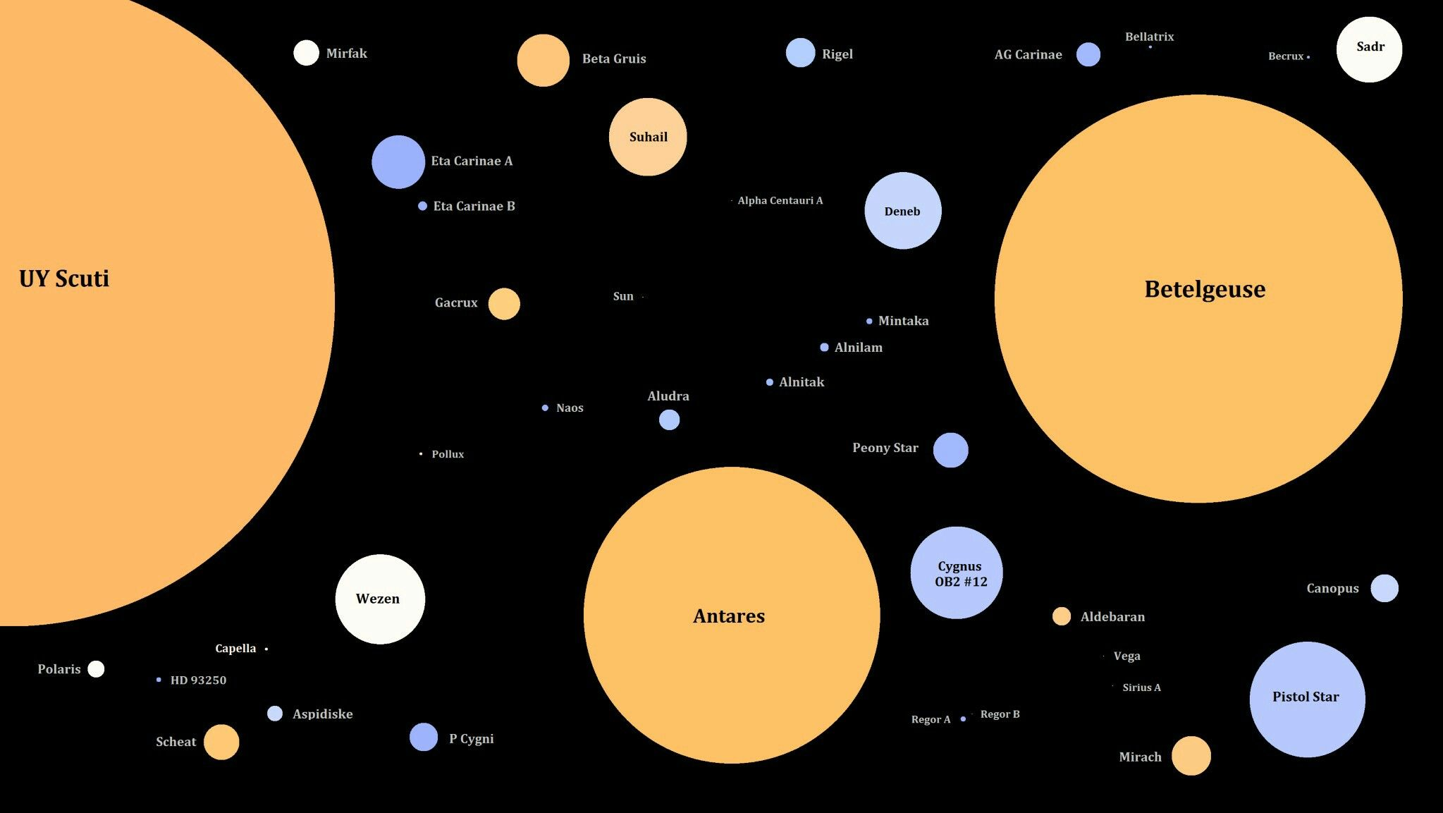 size comparison of many well known stars sizes are to scale in relation to each other the sun is an indiscernible speck in the middle about the size of  [ 2047 x 1153 Pixel ]