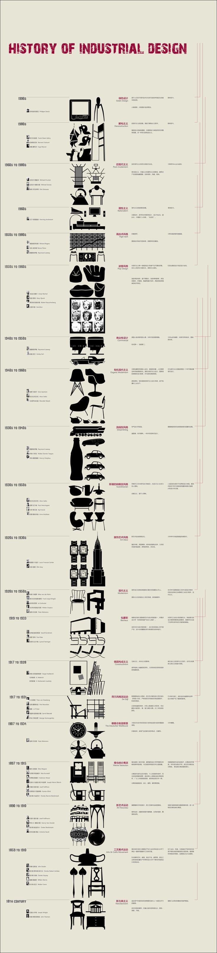 Historia del diseño industrial. History of industrial design: