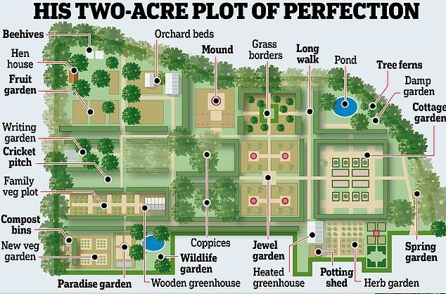 Pin by Janell Kanaley on Monty Don's Long Meadow in 2020 ...