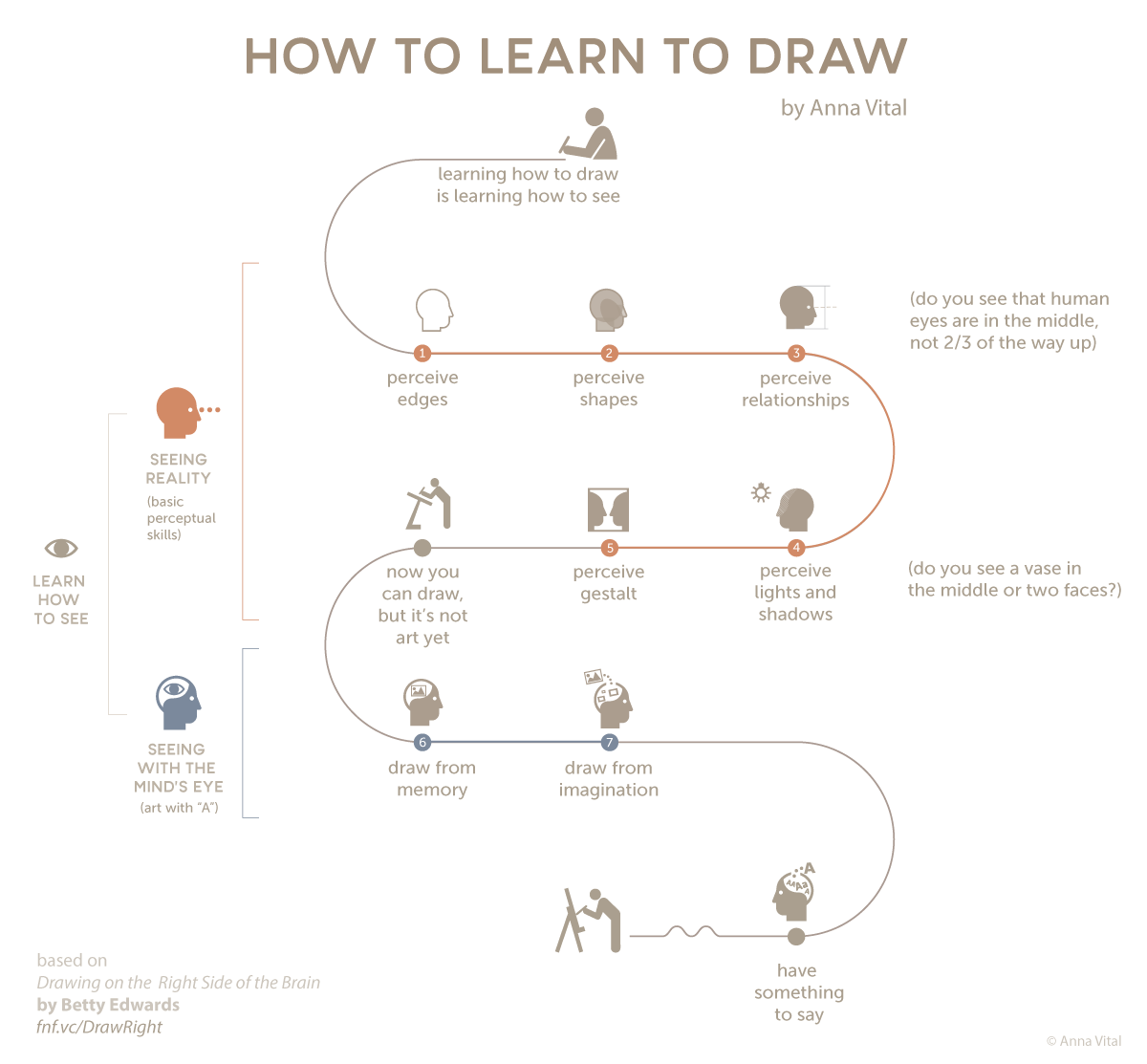 How To Learn To Draw #Infographic