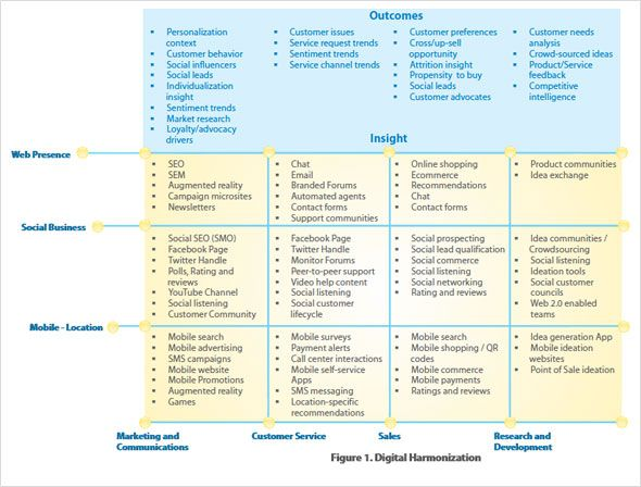 a framework to leverage and harmonize digital efforts