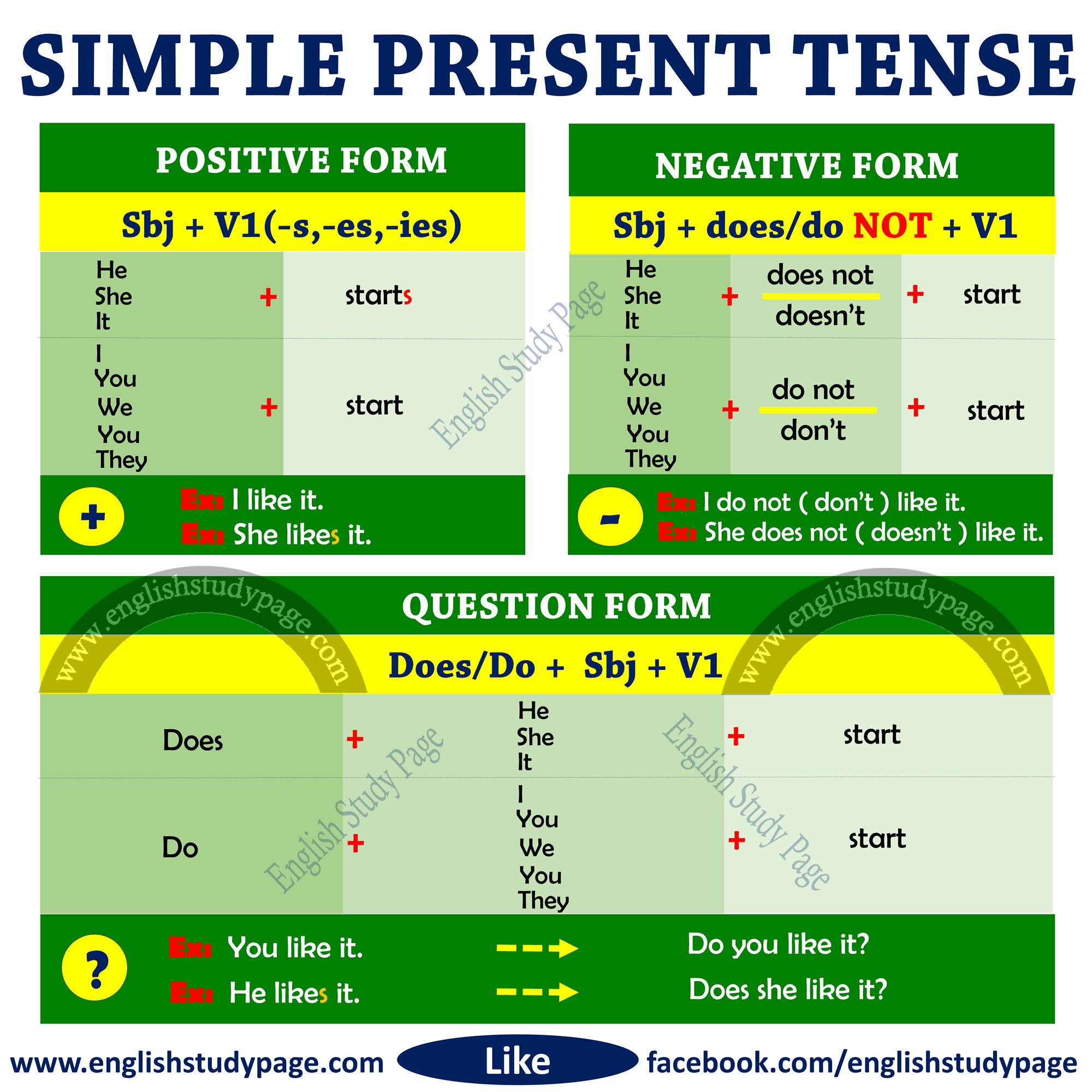 Structure Of Simple Present Tense