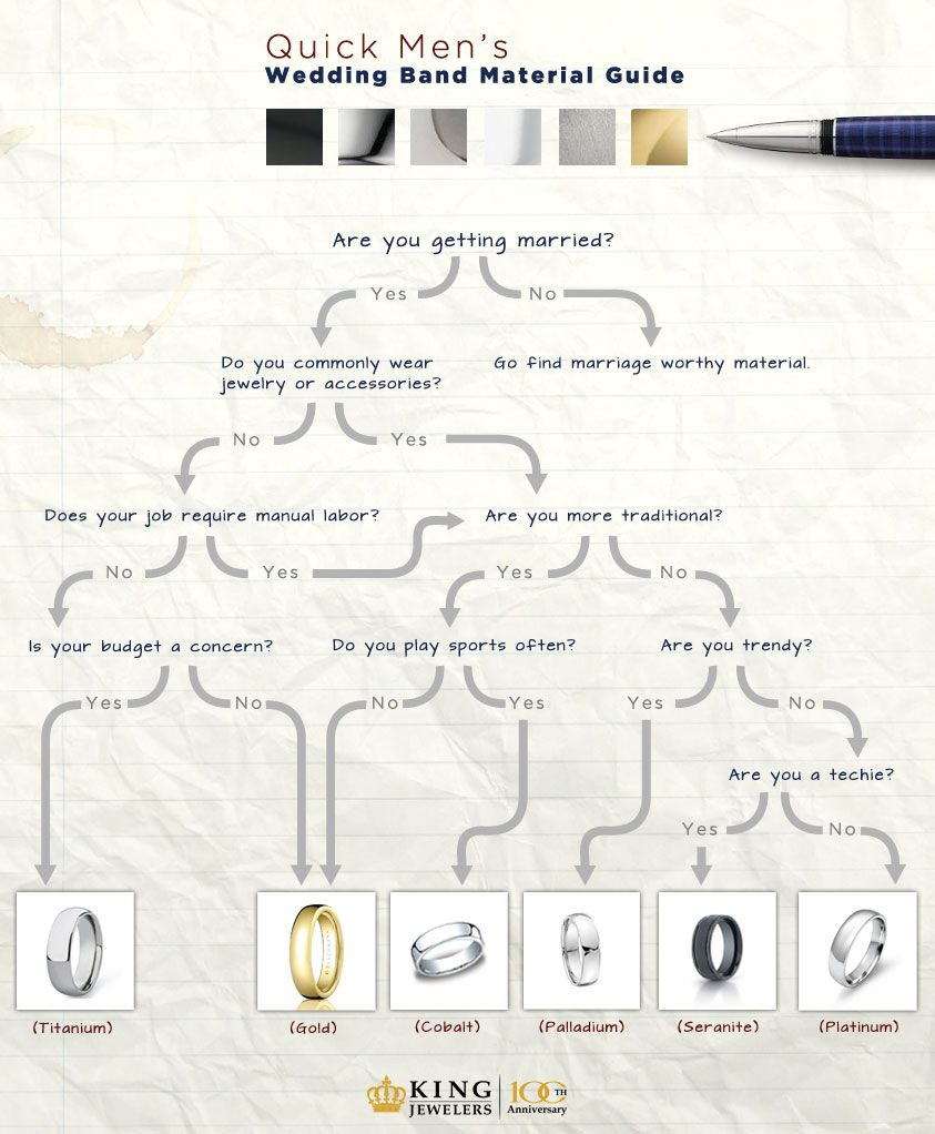 The Quick Material Guide For Men S Wedding Bands King Jewelers Eheringe Manner Ehering Material Eheringe