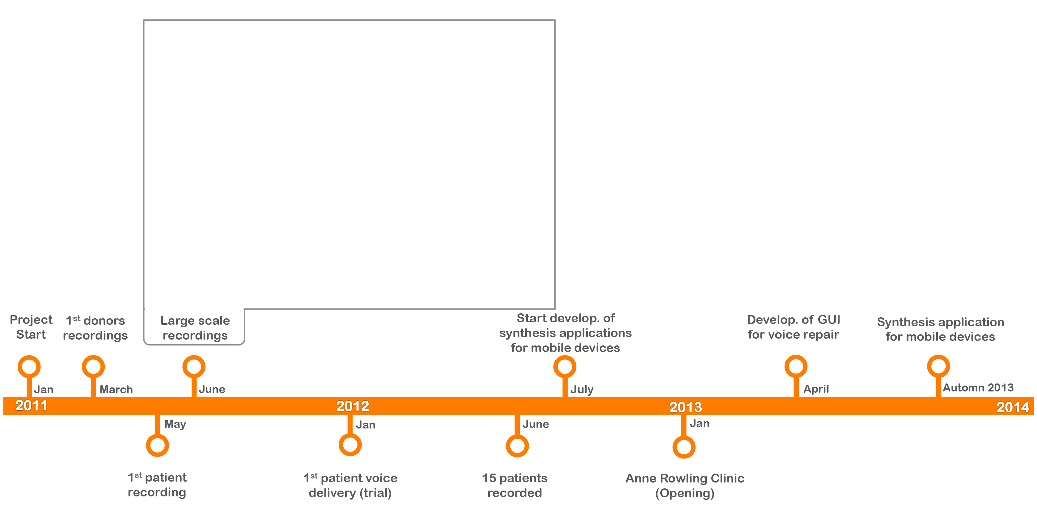 Simple Art Timeline : I like simple timelines w circles this my journey