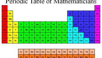una tabla peridica con nombres propios matemticos - Tabla Periodica Con Nombres Graciosos