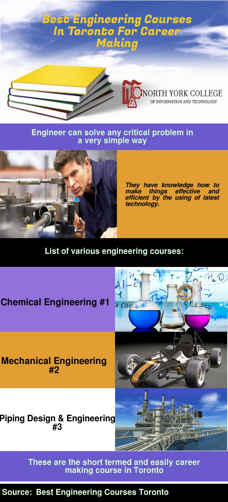 Here you got the information about different engineering