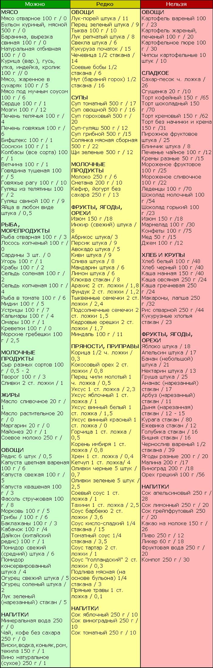 Майонез При Углеводной Диете. Безуглеводная диета: эффективное жиросжигание в домашних условиях