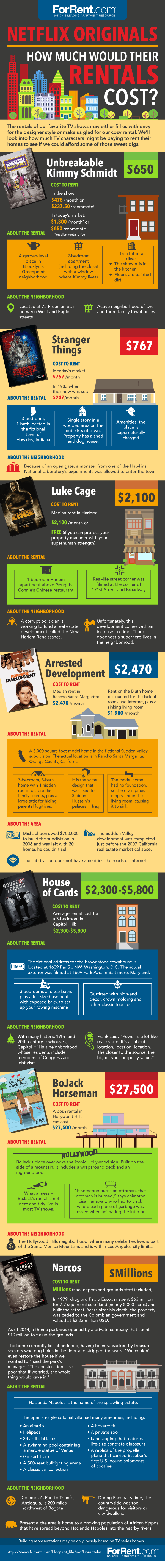 Netflix Originals: How Much Would Their Rentals Cost? #Infographic