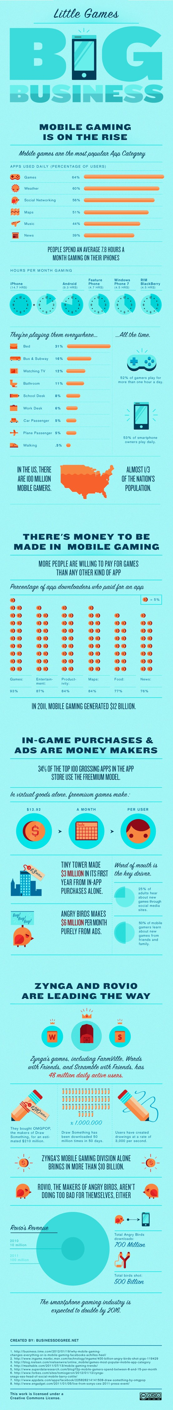 Little Games, Big Business: Mobile Gaming is on the Rise