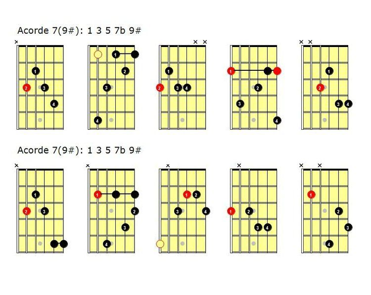 Acordes de guitarra jazz: Añadiendo extensiones y tensiones | Music ...