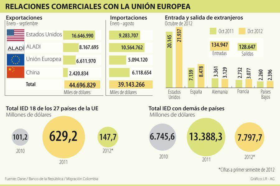 Relaciones Comerciales con la Unión Europea