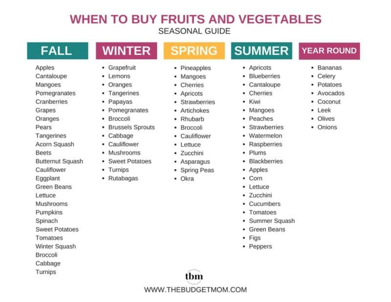 How To Save Money On Fruits Vegetables A Month By Month Guide Season Fruits And Vegetables Fruits And Vegetables Vegetable Chart