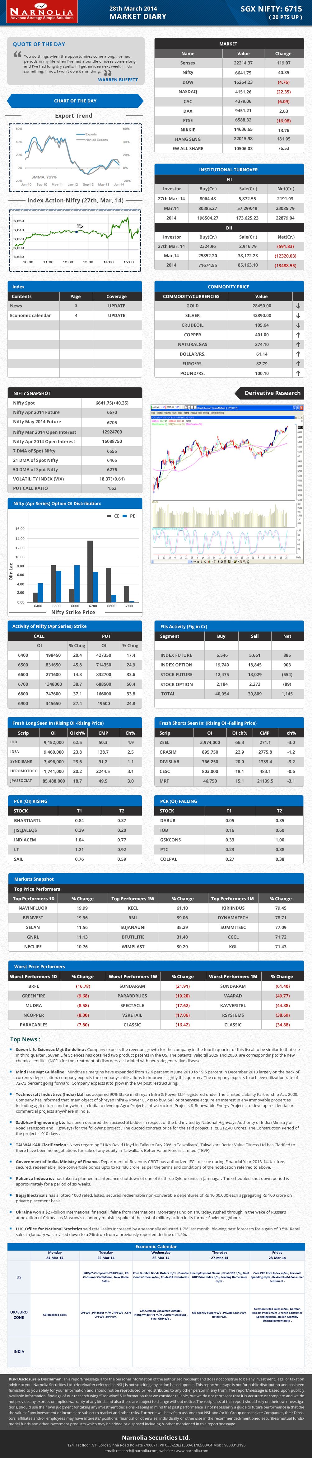 Pin by Narnolia Securities Limited on Market Diary