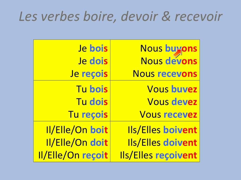 Sports And Weather This Pin Shows The Similarities Between Conjugating Boire Devoir And Recevoir In The Present Form Unas Francesas [ 768 x 1024 Pixel ]
