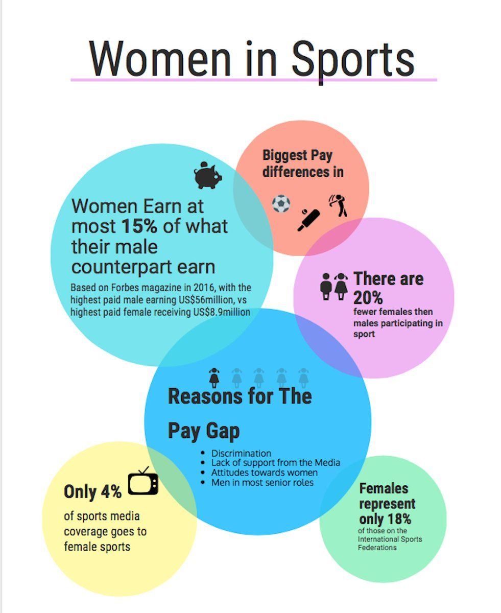 Pin by Nichole Eberhard on Gender Inequality in Sports