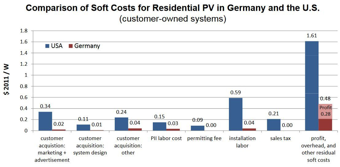 LBNL: soft costs of installed rooftop solar, US v Germany