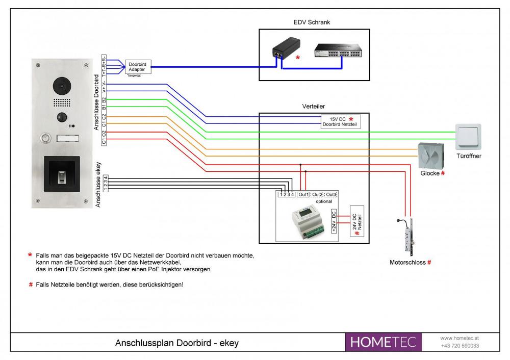 Doorbird Ekey Hometec Shop Zutrittskontrolle Bewegungssensor Schliesssysteme